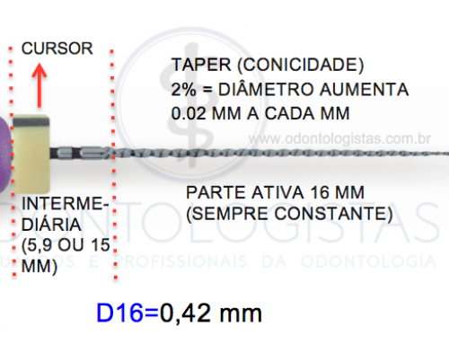 Padrão ISO Instrumentos Endodônticos